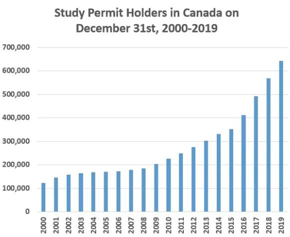 Study Permit graph 2000-2019