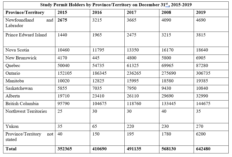 Study permit holders chart in Canada